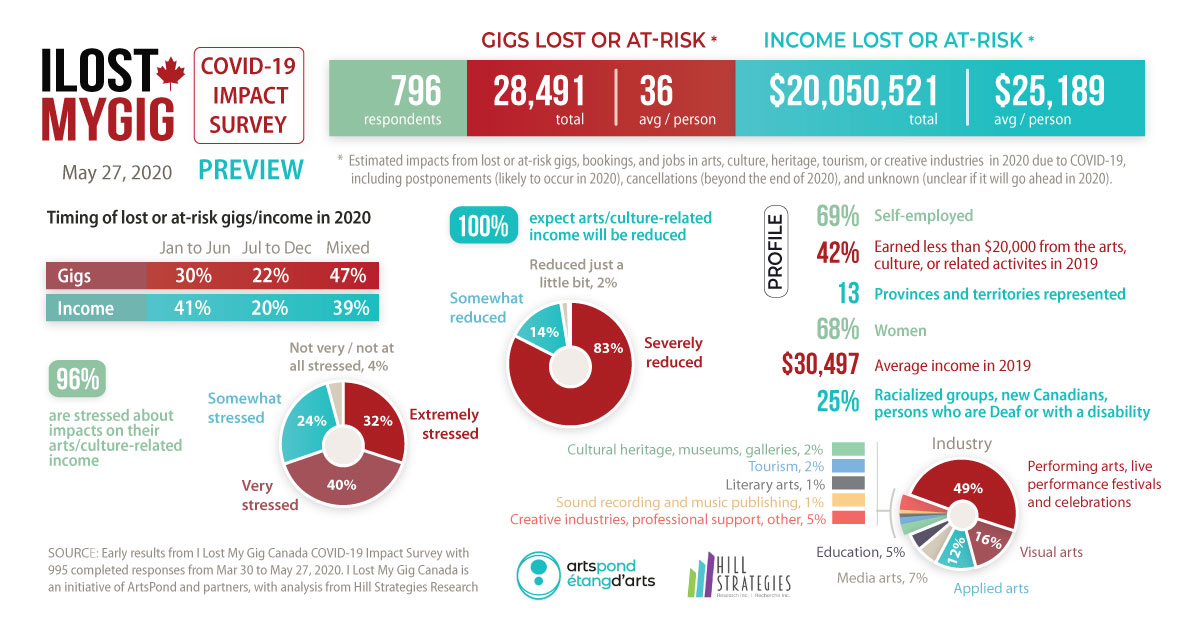 Resources_/2020-ilmg-spring-survey-results-2020-05-27-en-white.jpg